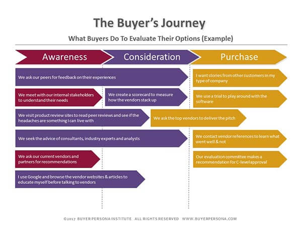 marketing plans should start with the buyer s needs not yours